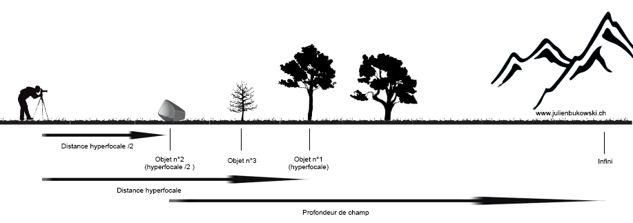 Schéma Hyperfocale